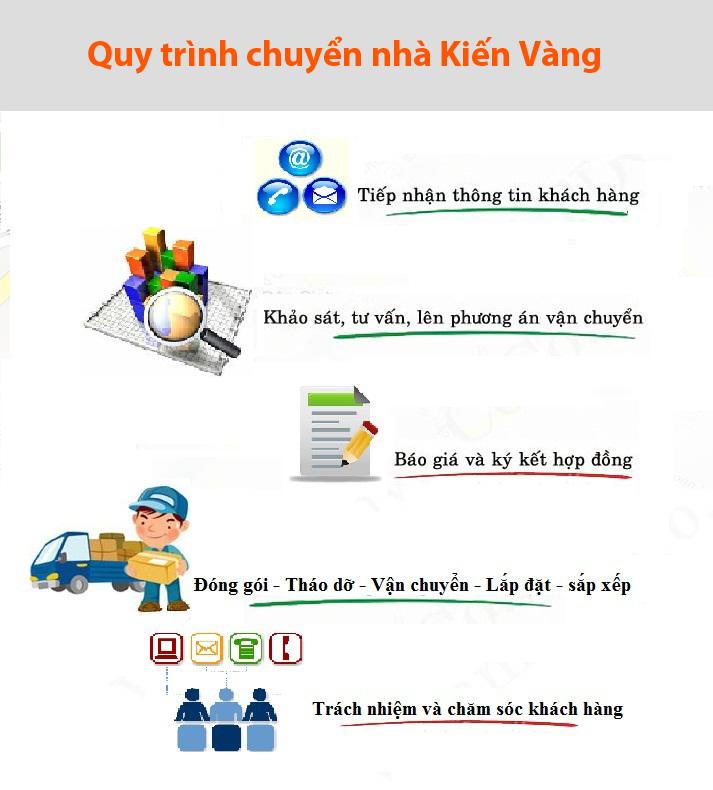 quy-trinh-chuyen-nha-tron-goi-tai-nam-dinh